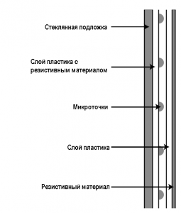 Принцип работы сенсорного дисплея