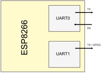 Второй UART ESP8266