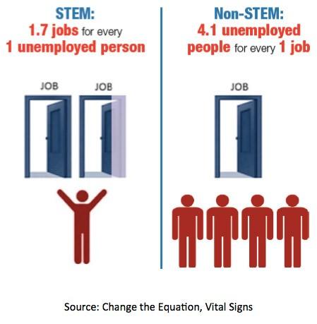 stem-statistics