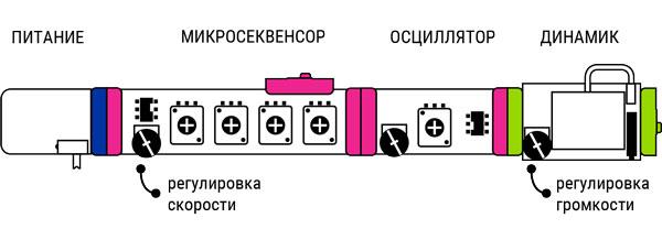Схема включения секвенсера littleBits i36
