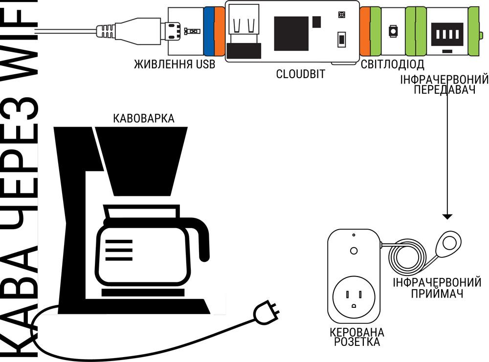 Проект littleBits: кава через WiFi, схема до проекту