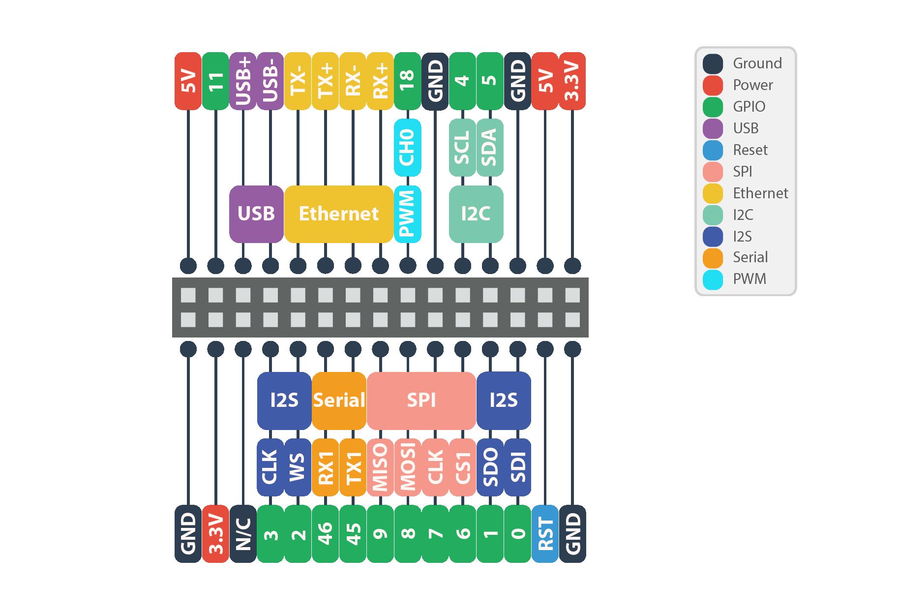 Плата расширения Onion Arduino Dock R2