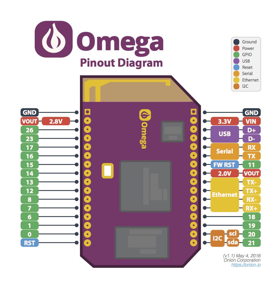 Onion Omega GPIO Pinount распиновка