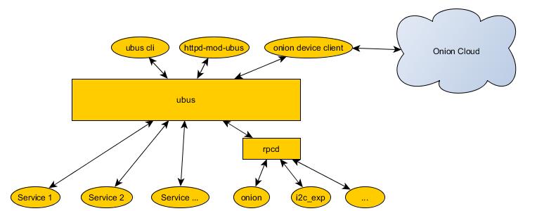 Структура UBUS