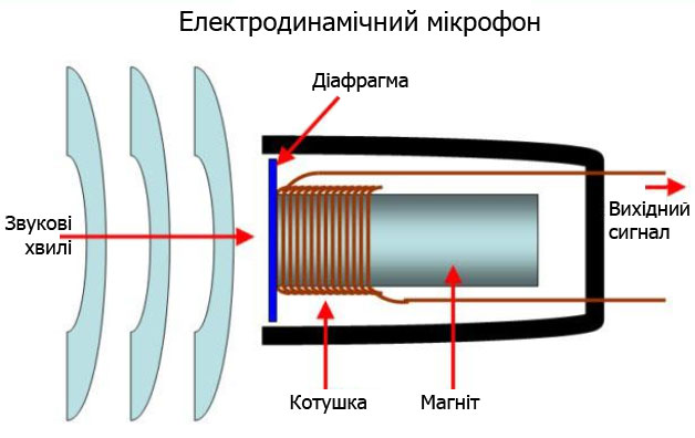 Електродинамічний мікрофон