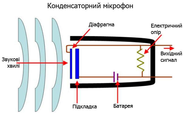 Конденсаторний мікрофон