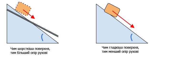 Сила тертя на похилій поверхні