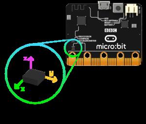 Акселерометр microbit