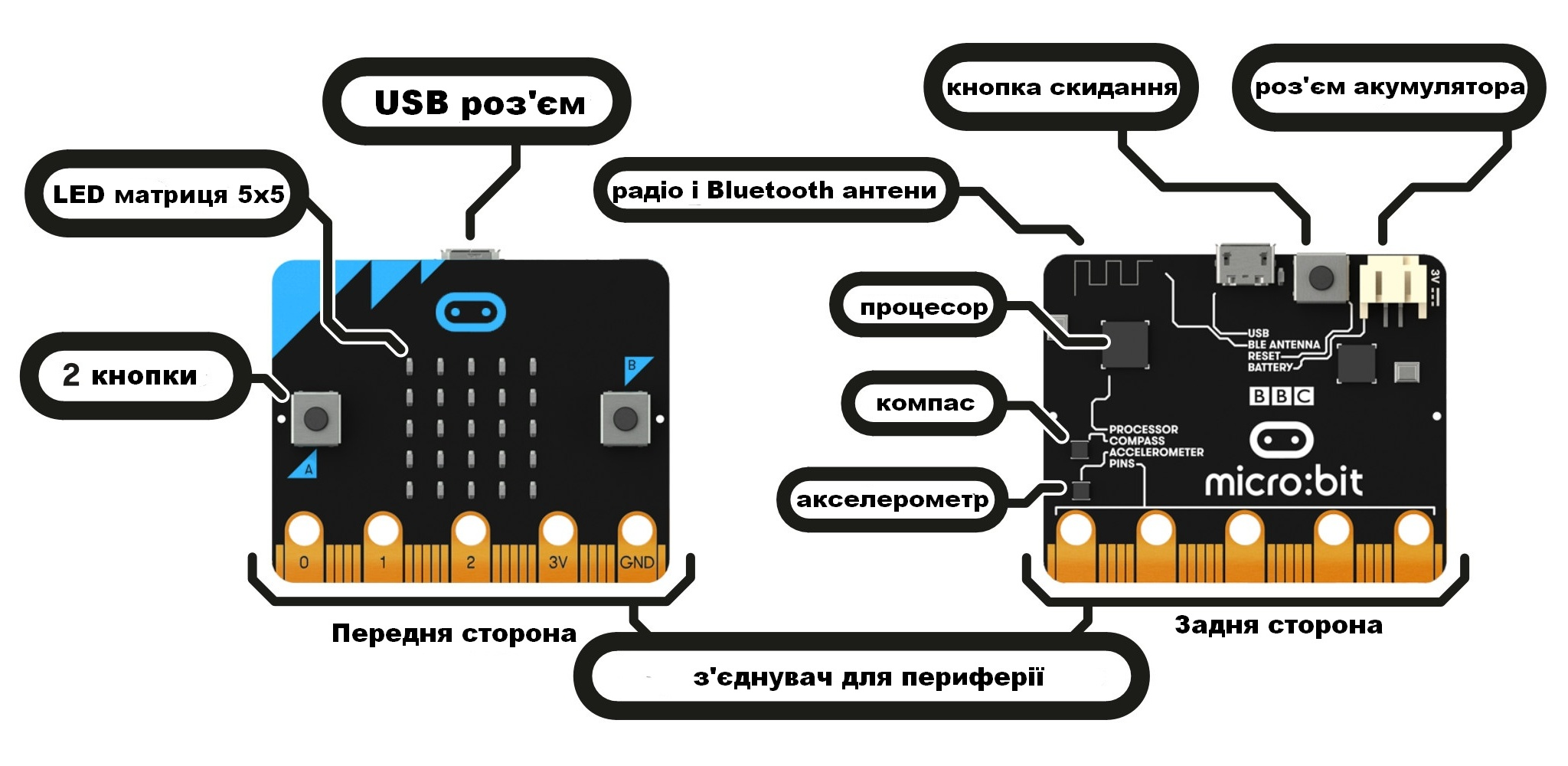 Micro:bit hardware