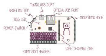 Плата расширения Onion Expansion Dock